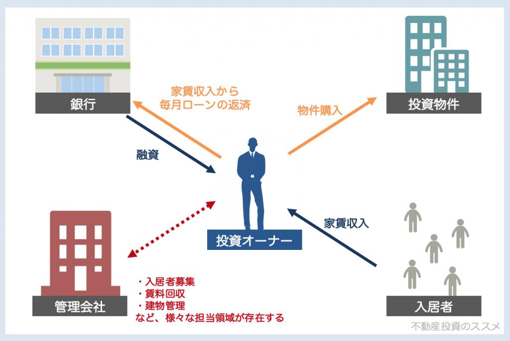 不動産投資の仕組み図