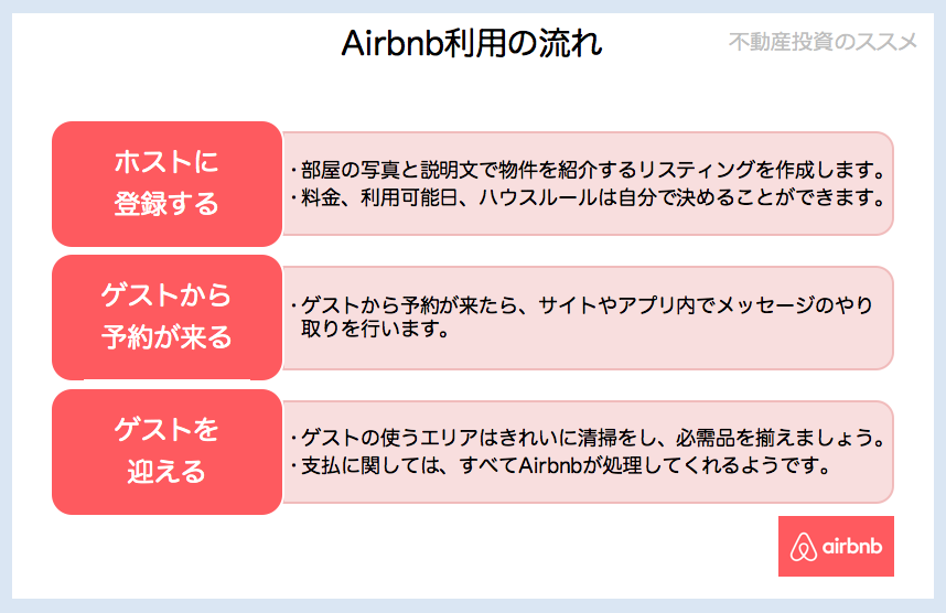 airbnbflow