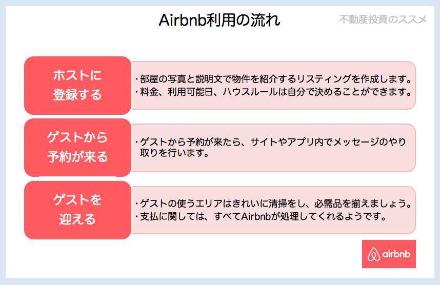 AirBnB利用の流れ