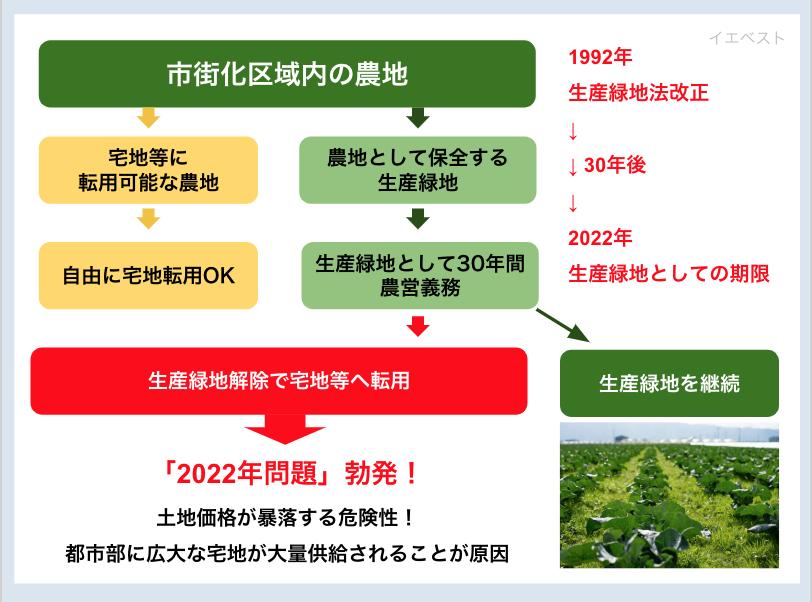 生産緑地法2022年問題