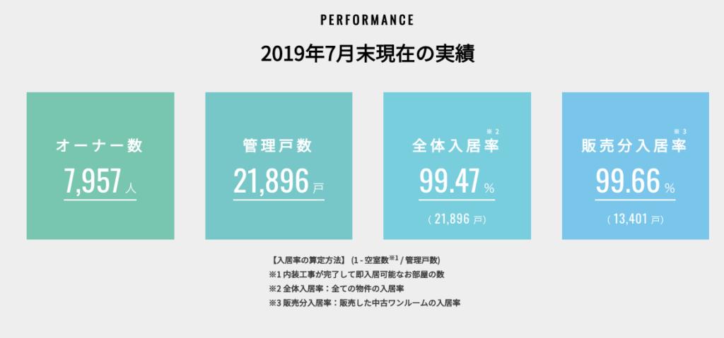 日本財託 入居率