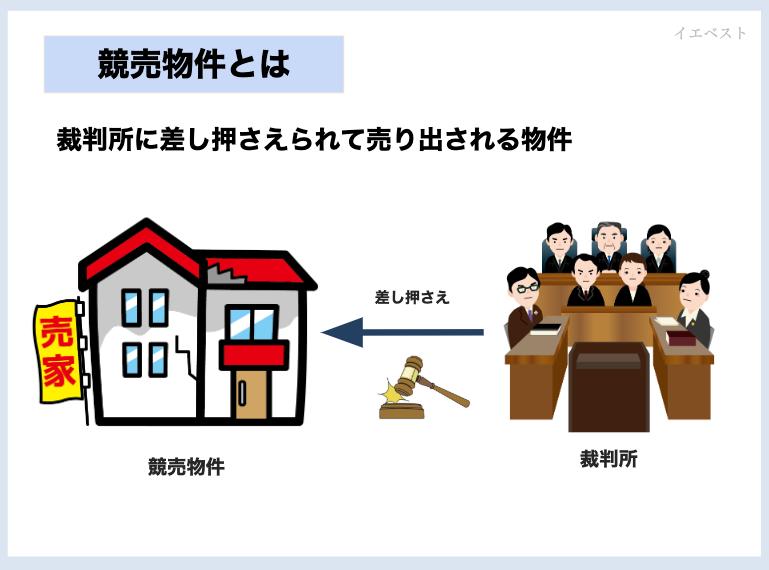 競売物件とは裁判所に差し押さえられて売り出される物件